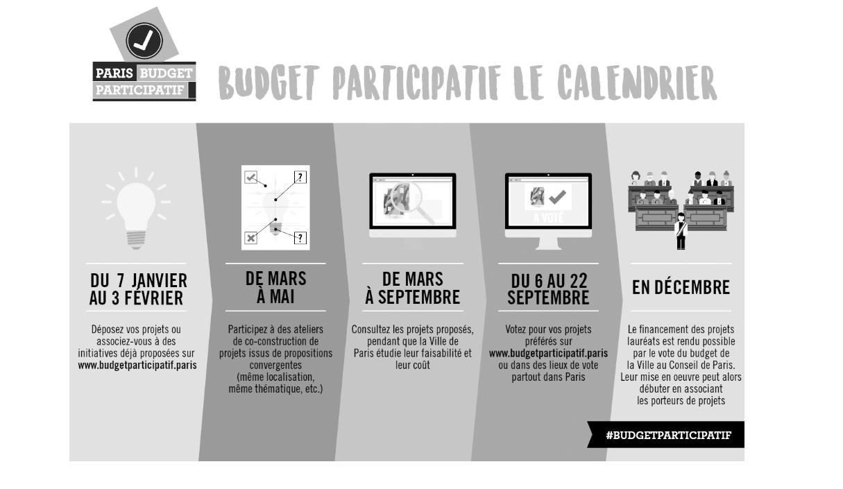 Le calendrier des budgets participatifs pour 2019